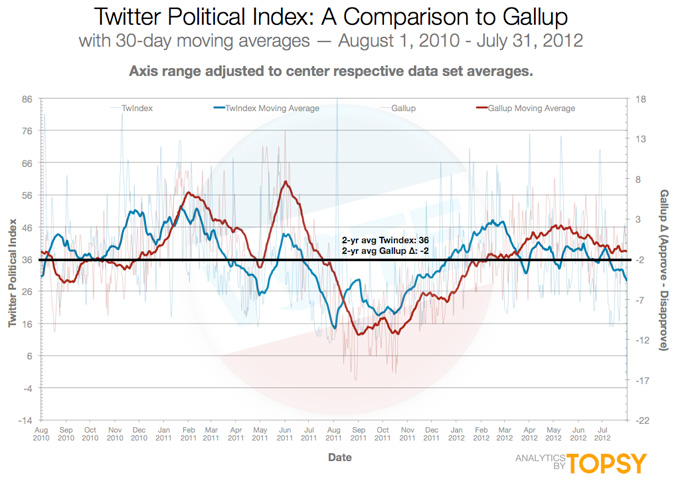 Comparativa TwitterIndex vs. Gallup